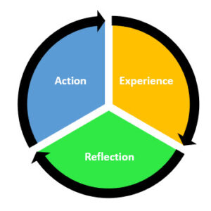The ERA Cycle of reflection