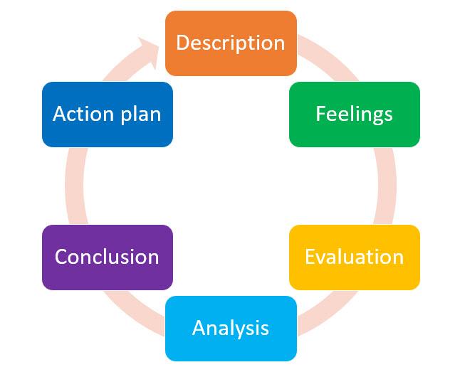 Gibb's Reflective Cycle